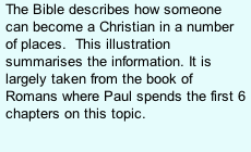 The Bible describes how someone can become a Christian in a number of places.  This illustration summarises the information. It is largely taken from the book of Romans where Paul spends the first 6 chapters on this topic.